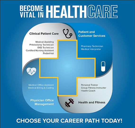 Healthcare Career Options [INFOGRAPHIC] – College of