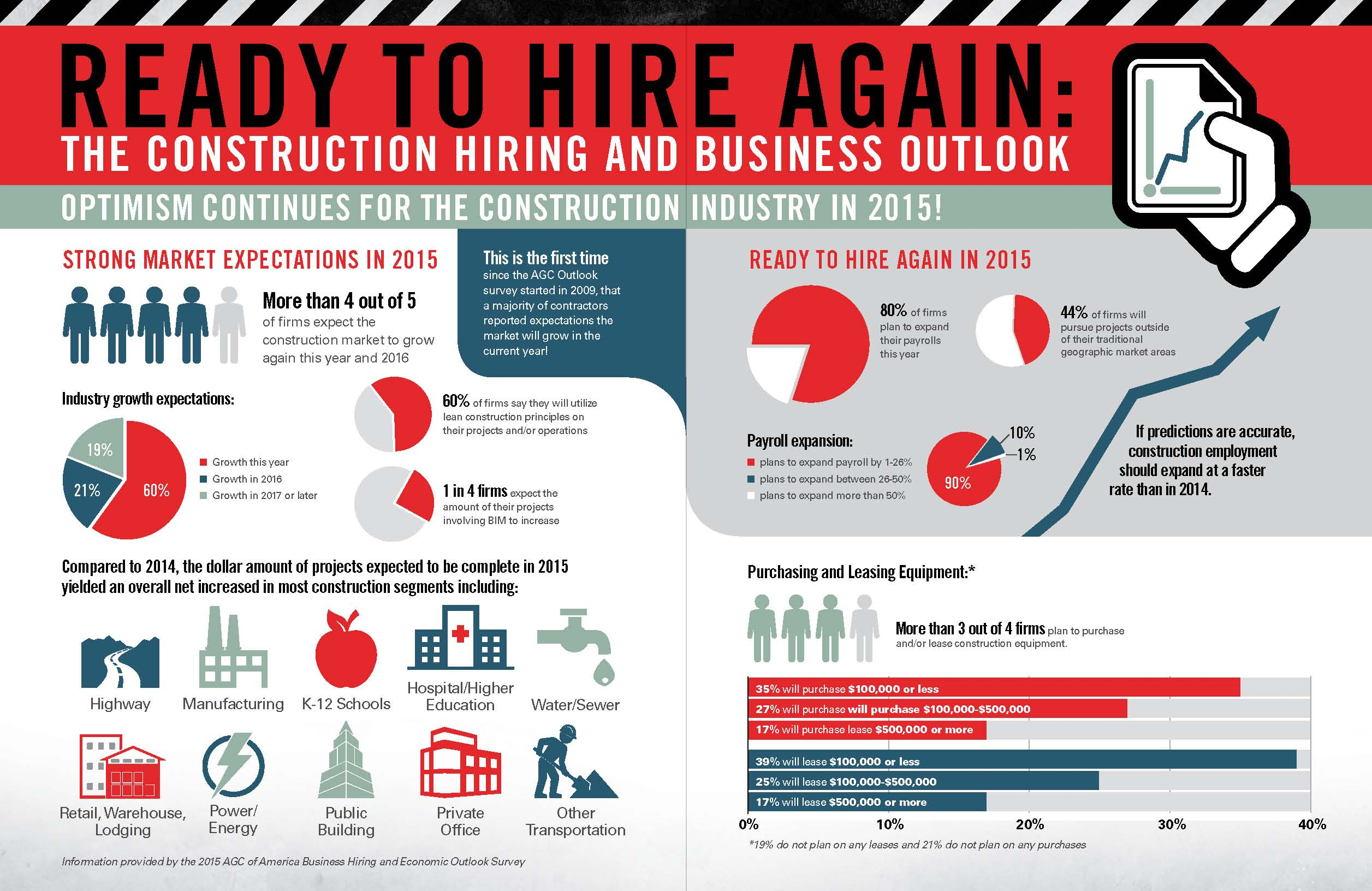 Construction Project Management Infographic