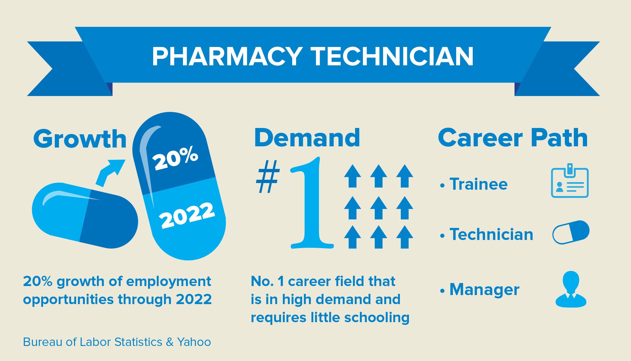Pharmacy Tech Infographic