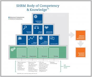 SHRM Body of Competency and Knowledge
